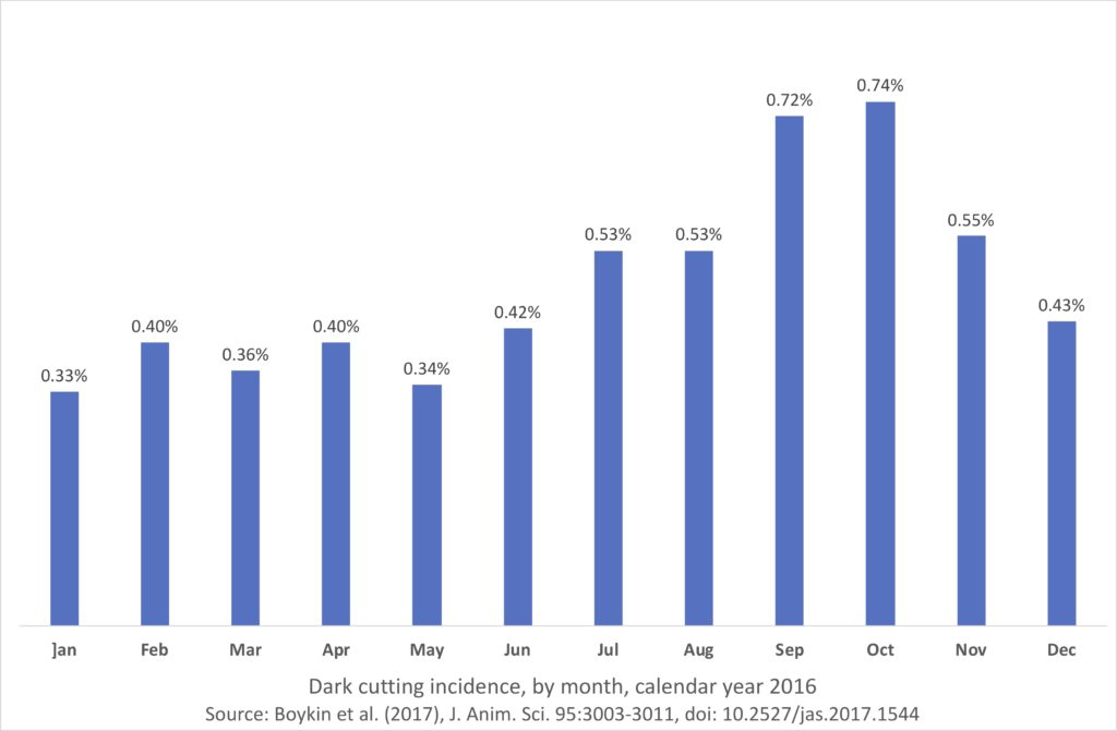 Dark cutting incidence, by month, 2016